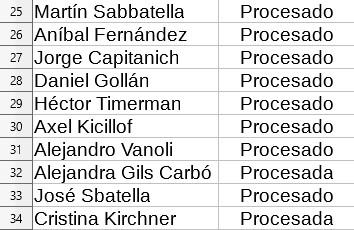 Lista presos condenados kirchneristas