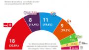 Un PSOE ganador recupera la hegemonía también en el Parlamento Europeo